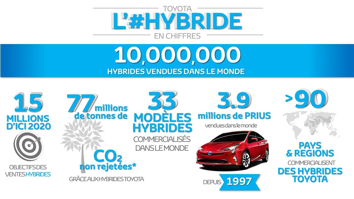 13-toyota-hybrides-dix-millions